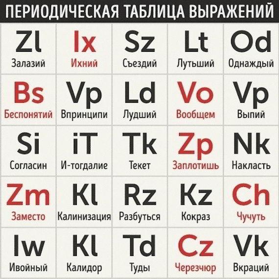 Сводная таблица выражений, периодически встречающихся среди безграмотных носителей русского языка.